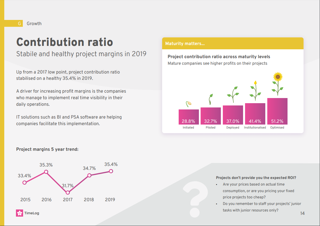Trends and KPIs: Contribution Ratio for Consultancies